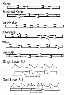 Saw Blade Tooth Set Guide